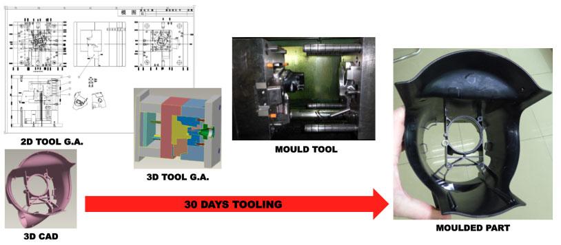 Tool-Making-Diagram